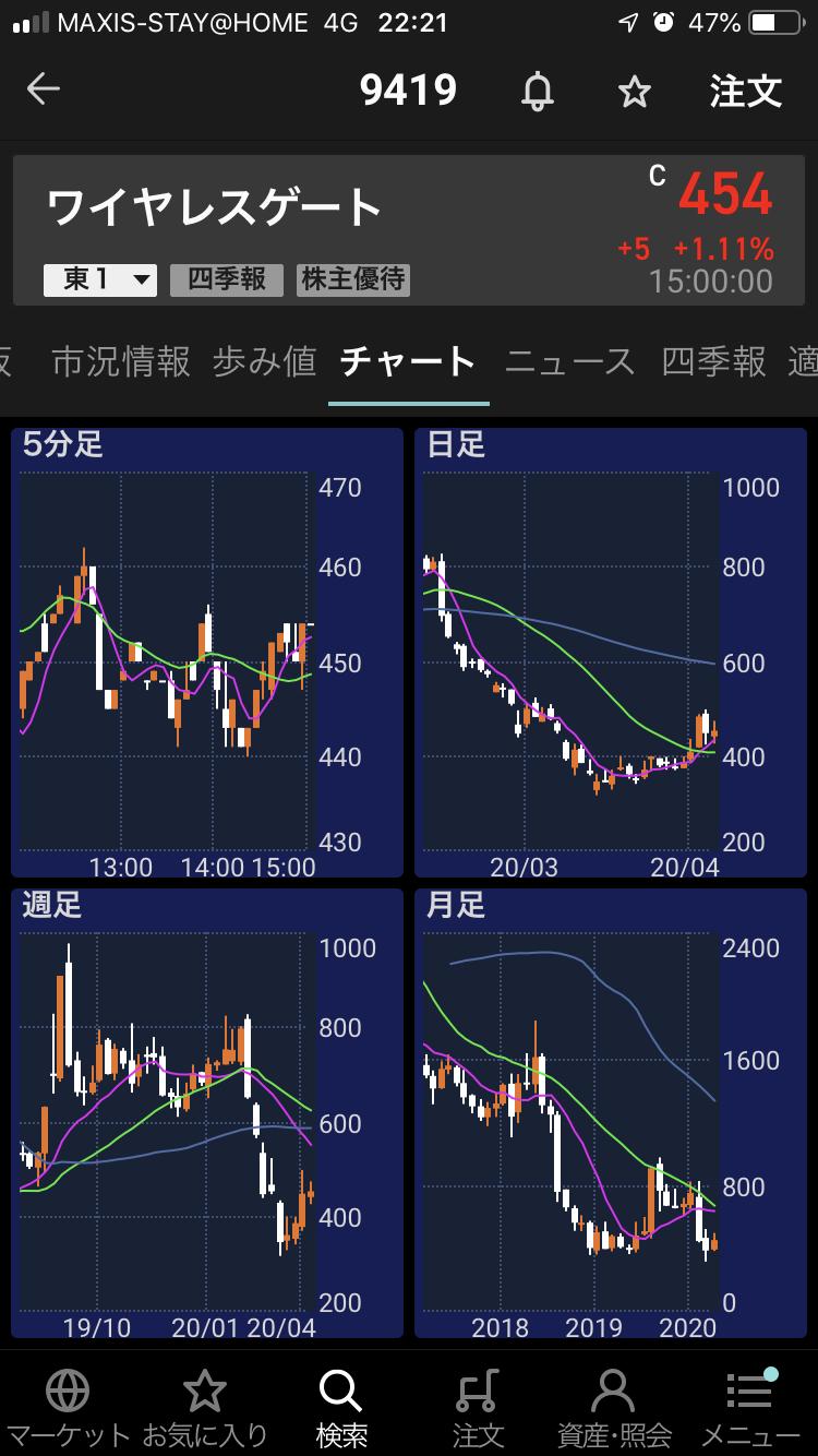 キューブ 株価 v