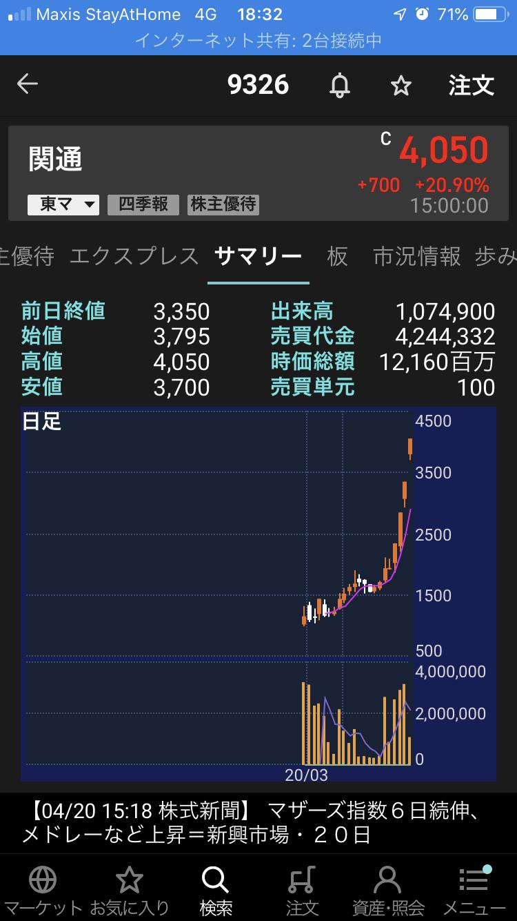 メド レックス 株価